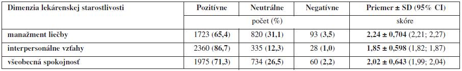 Celkové hodnotenie pacientskej spokojnosti s Manažmentom liečby, Interpersonálnymi vzťahmi a so Všeobecnou spokojnosťou ako dimenziami lekárenskej starostlivosti