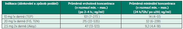 Terapeutické koncentrace rivaroxabanu podle SPC<sup>2</sup>