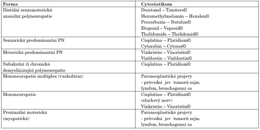 Formy periferních neuropatií v návaznosti na podání cytostatik.