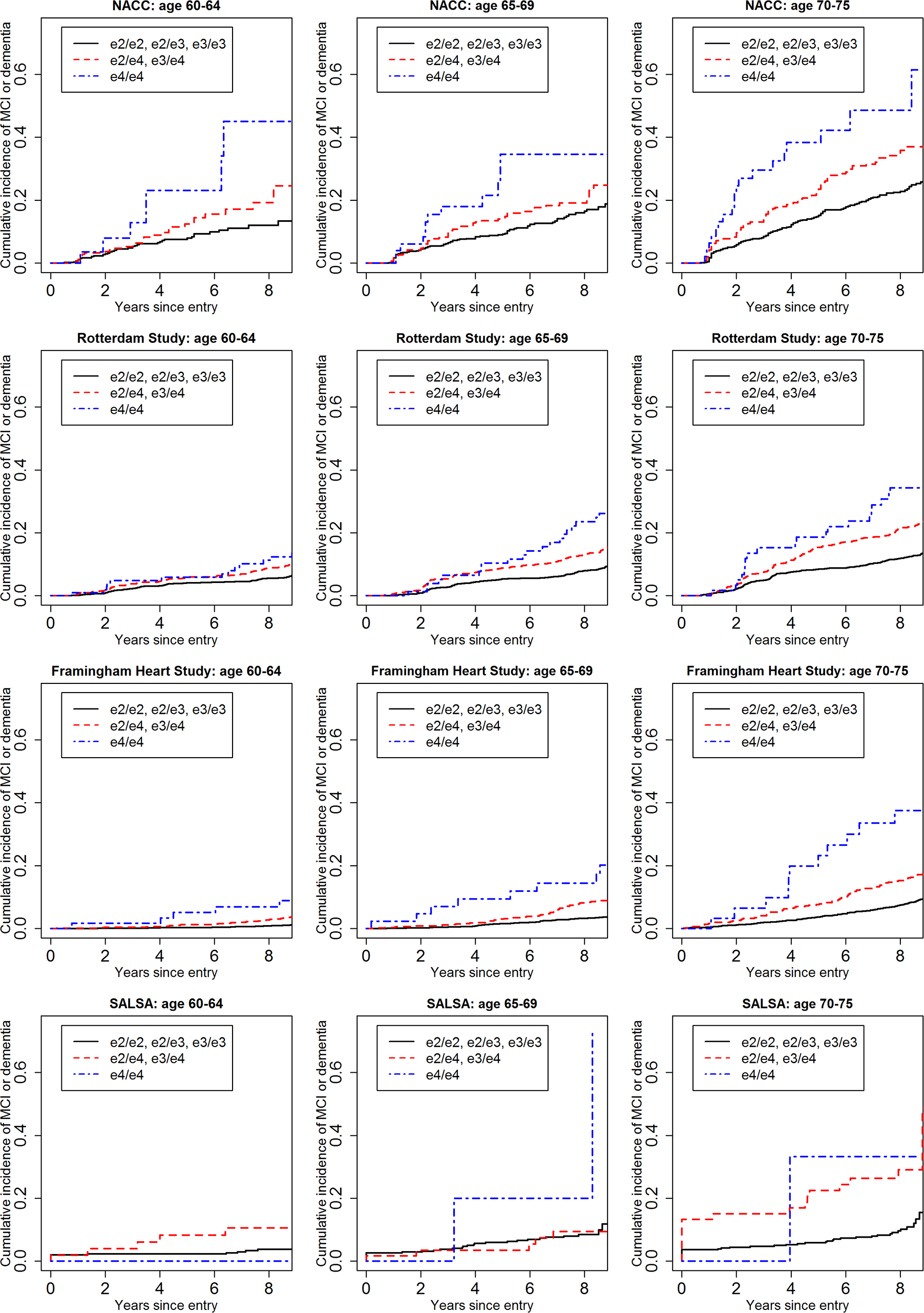 Cumulative incidence curves, adjusting for competing risk of mortality, for mild cognitive impairment or dementia by baseline age and <i>APOE</i>-e4 dose.