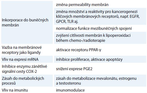 Souhrn jednotlivých prokázaných protinádorových mechanizmů omega-3 MK.
