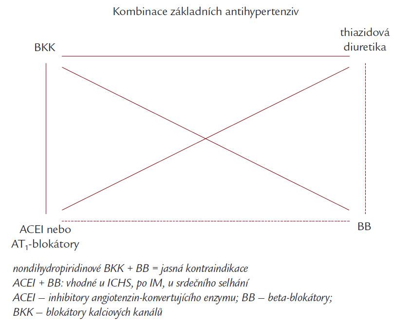 Schéma. Vhodné kombinace antihypertenziv. Plnou čarou označeny doporučené kombinace, přerušovanou čarou kombinace s nižším aditivním antihypertenzním potenciálem (ACEI či AT1-blokátory + BB) anebo s vyšším rizikem nežádoucích metabolických účinků (thiazidová diuretika + BB), dvojkombinace ACEI + AT1-blokátory je vhodná u nemocných s renální dysfunkcí a významnou proteinurií.