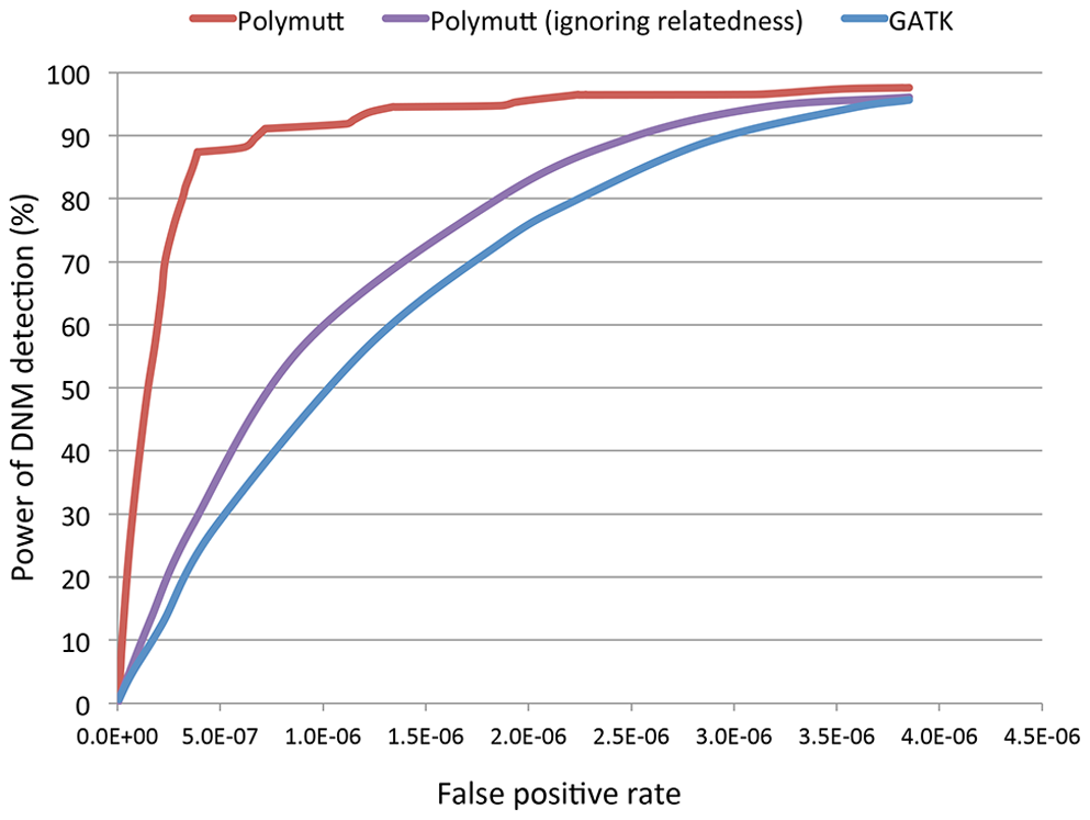 The receiver operating characteristic (ROC) curves of PolyMutt and the standard methods for <i>de novo</i> mutation (DNM) detection from empirically calibrated alignments of simulated reads with sequencing coverage of 30× with base quality of Q20.