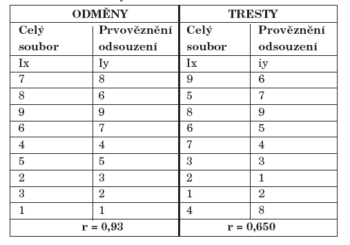 Pořadí odměn a trestů preferované vícevězněnými - srovnání s celým souborem.