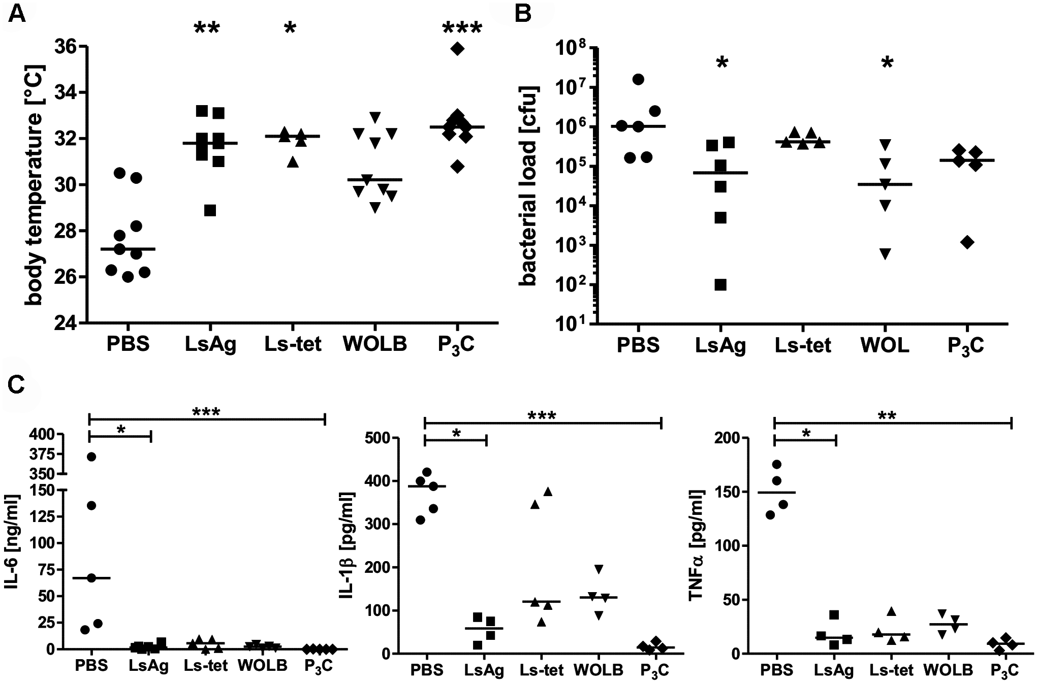 Repeated injections of <i>Wolbachia</i>-containing preparations and TLR2 ligands improve subsequent <i>E. coli</i>-induced sepsis <i>in vivo</i>.