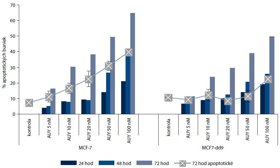 Efekt NVP-AUY922 v koncentráciách 5, 10, 20, 50 a 100 nM na viabilitu buniek po ovplyvnení na dobu 24, 48 a 72 hod a nárast apoptotickej populácie po 72 hod.