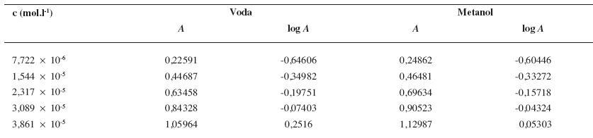 Parametre potrebné na zostrojenie kalibračnej krivky pre stanovenie obsahu látky <i>8e</i> vo vodnom (pri <i>λ</i><sub><i>2max</i></sub> = 238 nm) a v metanolovom (pri <i>λ</i><sub><i>2max</i></sub> = 244 nm) prostredí pomocou UV/VIS spektrofotometrie