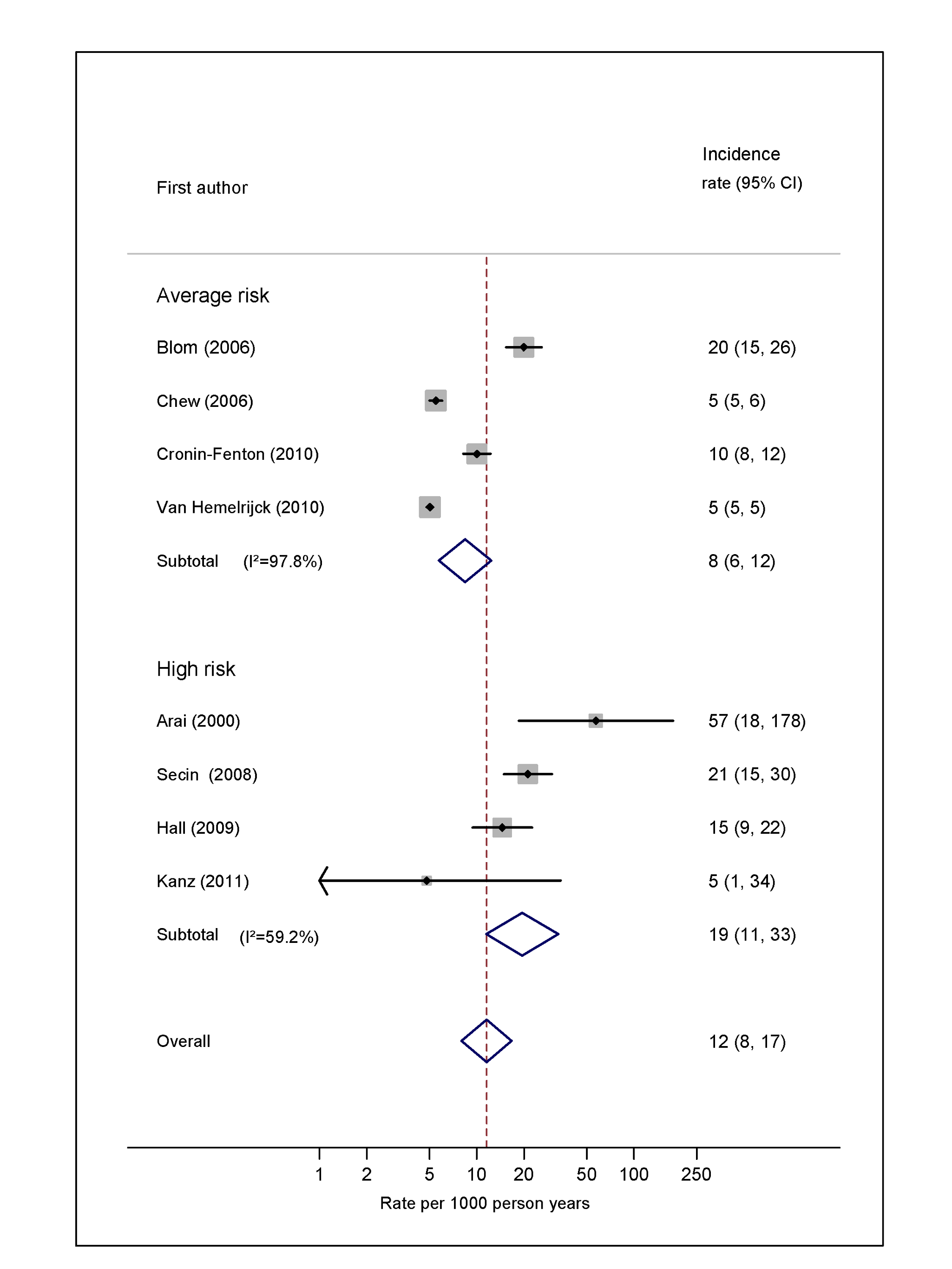 Pooled incidence of venous thromboembolism for prostate cancer.