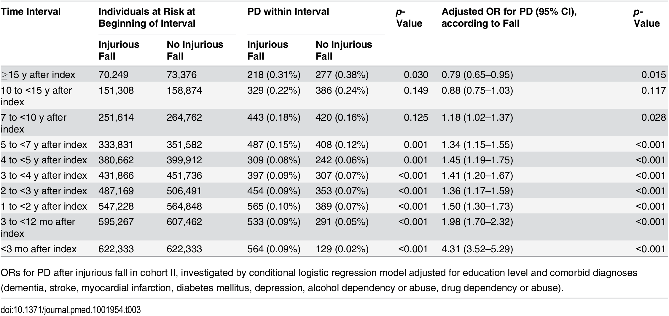 Incidence of Parkinson disease according to fall in cohort II.