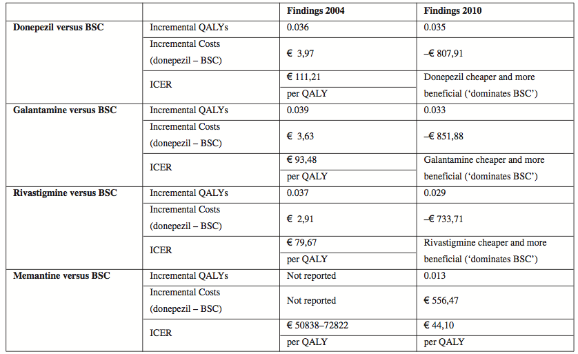 Summary of cost-effectiveness for drugs for AD relative to BSC