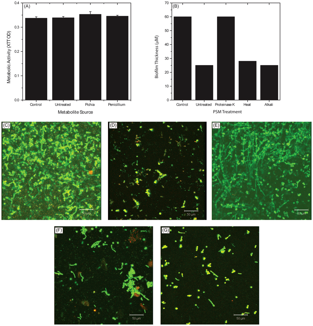 Biochemical characterization of Pichia spent medium.