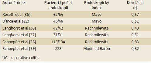 Korelácia fekálneho kalprotektínu s endoskopickým nálezom – UC. Tab. 3. Correlation of fecal calprotectin with endoscopic findings – UC.