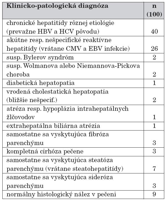 Celkový všeobecný prehľad diagnostikovaných klinicko-patologických jednotiek v súbore.