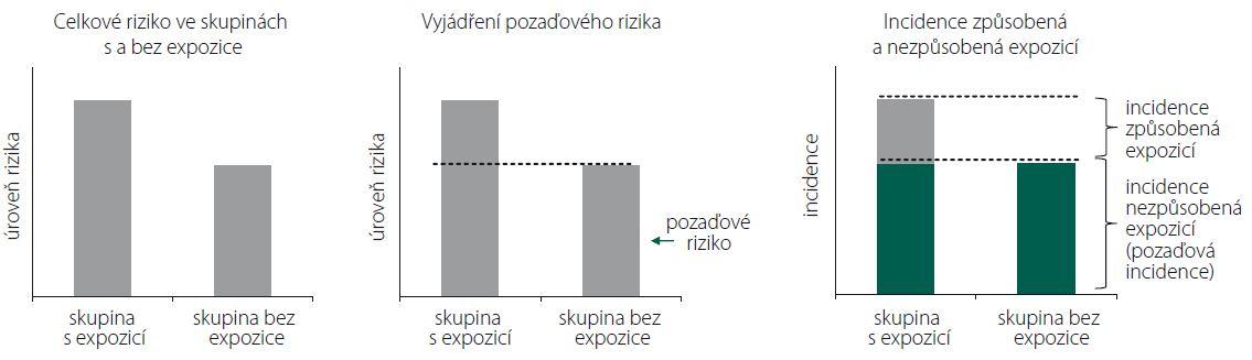 Koncepce atributivního rizika 2.
