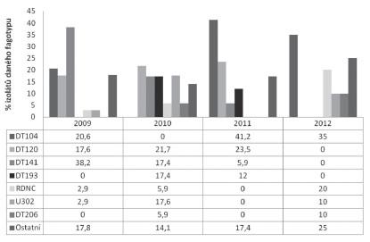 Zastoupení fágových typů sérotypu Typhimurium v průběhu let 2009–2012 u humánních izolátů z Jihomoravského kraje Fig 3. Distribution of phage types of the serotype Typhimurium in 2009-2012 among human isolates from the South Moravian Region