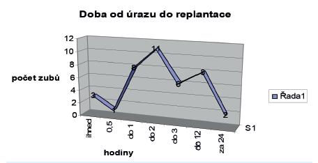 Doba od úrazu do replantace Graf 1 Extraoral period of the avulsed tooth