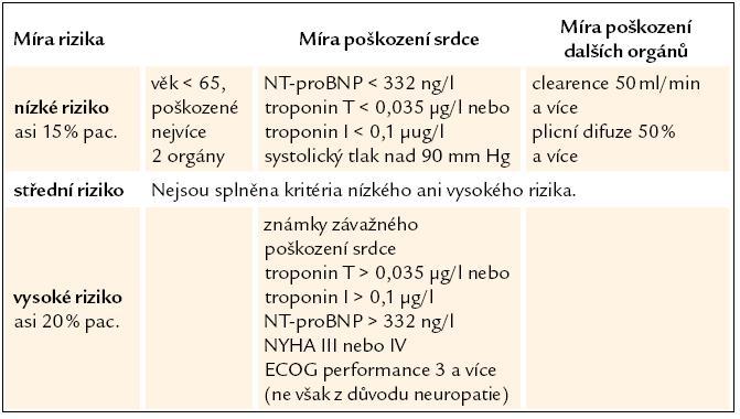Prognostické skupiny pacientů s AL‑ amyloidózou [29].