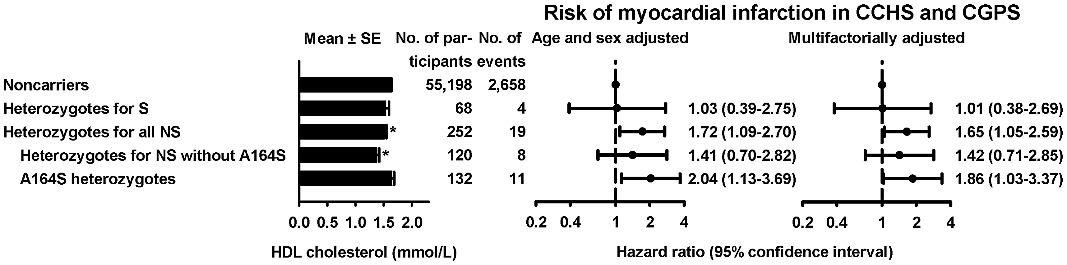 HDL cholesterol levels and risk of myocardial infarction for heterozygotes for synonymous (S) or nonsynonymous (NS) variants in <i>APOA1</i>.