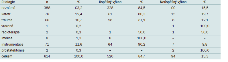 Etiologie striktury u 614 pacientů.