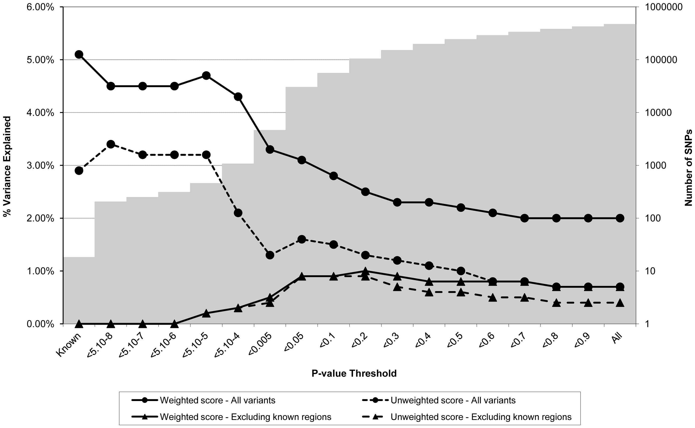 Association between polygene score and CRP measured at age nine in the ALSPAC cohort.
