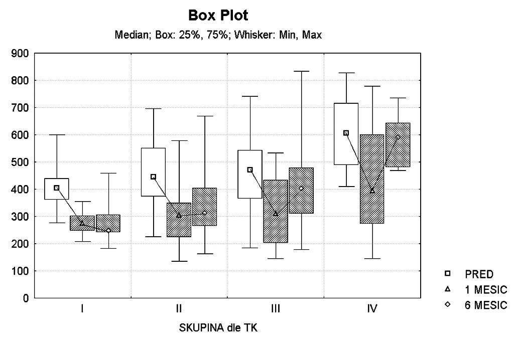 Výsledky závislosti tloušťky CME v mikrometrech na výšce TK