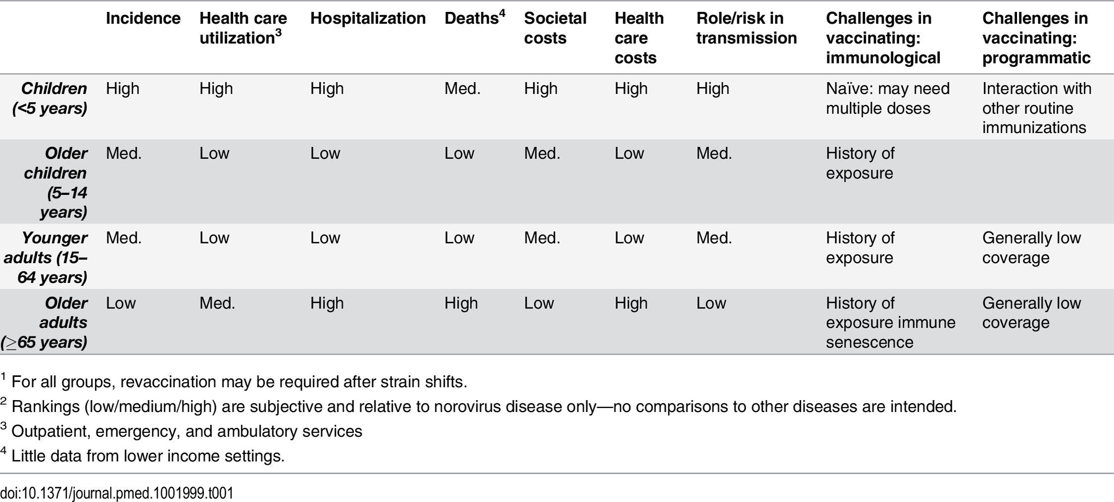 Epidemiological and economics characteristics of various age groups for considering norovirus vaccines<em class=&quot;ref&quot;><sup>1</sup></em><sup>,</sup><em class=&quot;ref&quot;><sup>2</sup></em>.