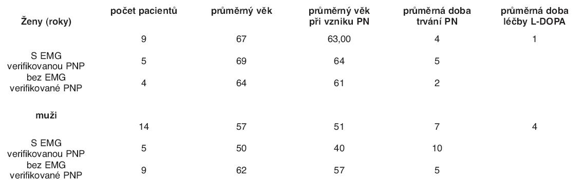Demografické a anamnestické údaje vyšetřených pacientů s Parkinsonovou nemocí