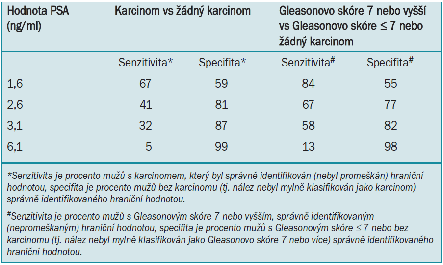 Senzitivita a specifita karcinomu prostaty a onemocnění vyššího grade pomocí různých hraničních hodnot PSA [1].