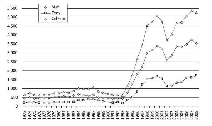 Vývoj počtu hospitalizací pro poruchy způsobené užíváním ostatních návykových látek v psychiatrických lůžkových zařízeních podle pohlaví v letech 1973–2008  Fig. 6. Trends in psychiatric hospitalisations related by other (non-alcohol) substances by sex in 1973–2008