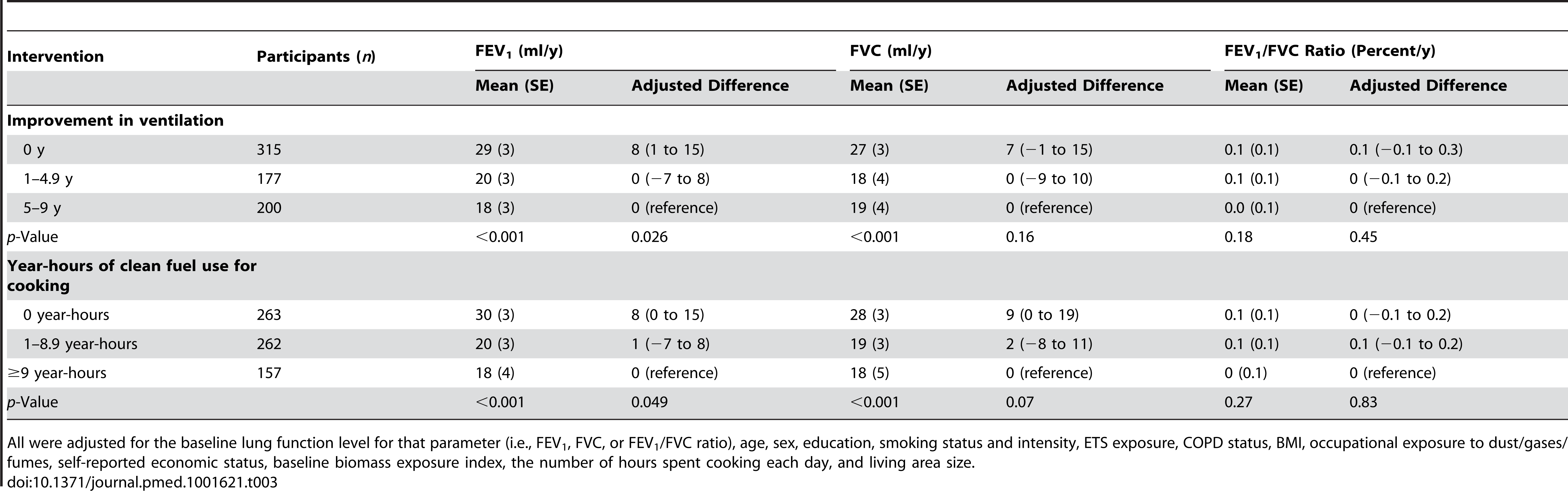 Differences between groups in annual declines in lung function over 9