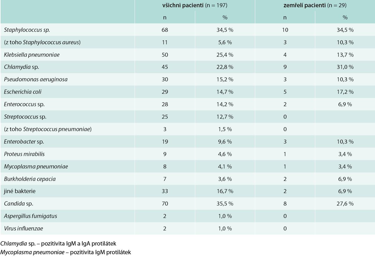 Mikrobiologické nálezy u pacientů s pneumonií