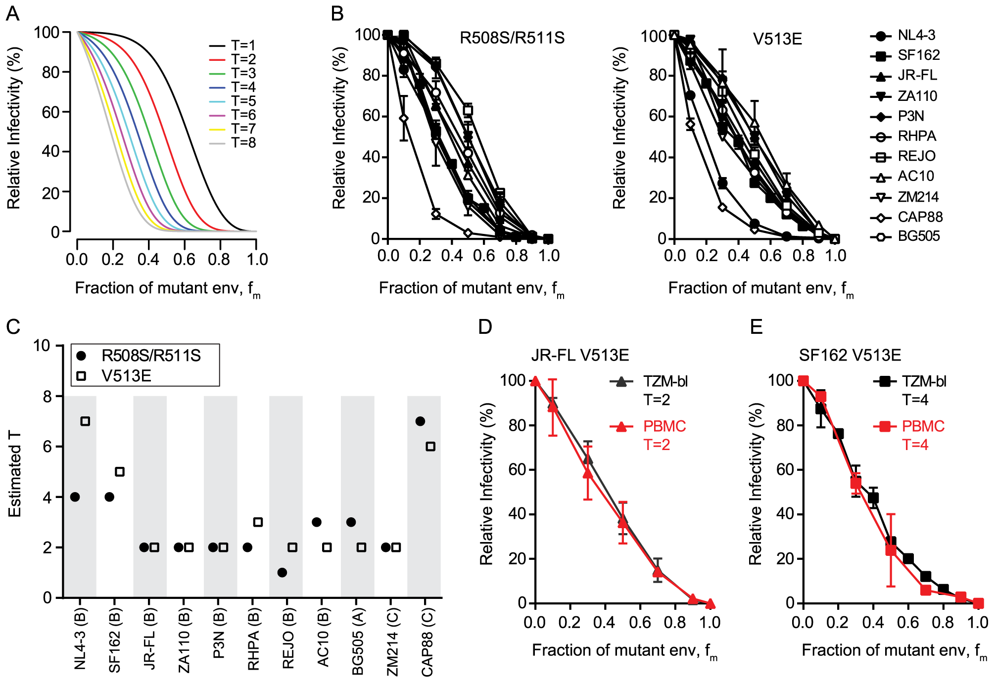 HIV-1 strains differ in the number of trimers required for entry.