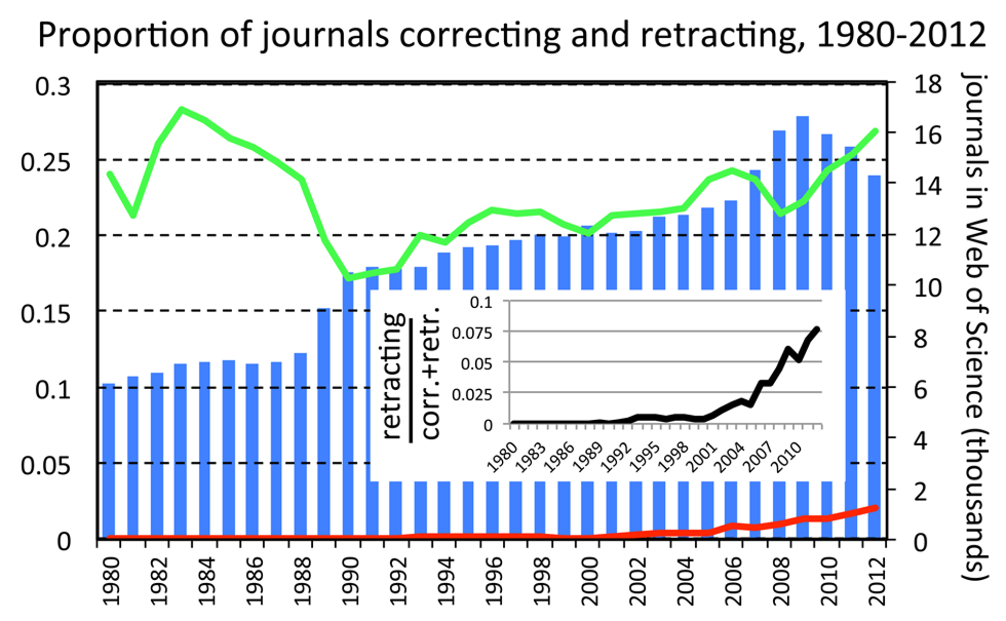 Proportion of journals issuing corrections or retractions amongst all journals covered by the Web of Science database, by year.