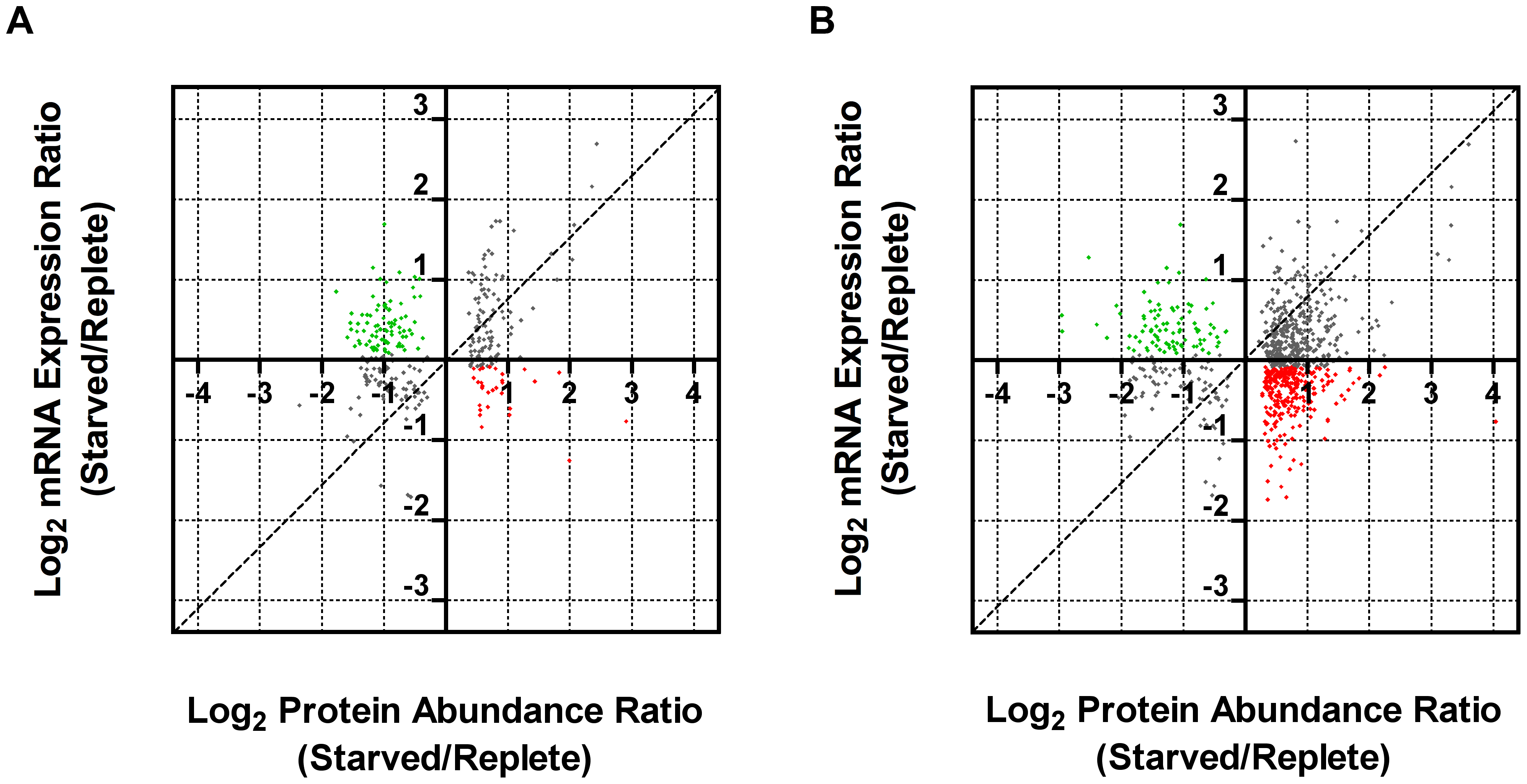 Comparison of fold changes at the protein and mRNA level in purine-starved cells.
