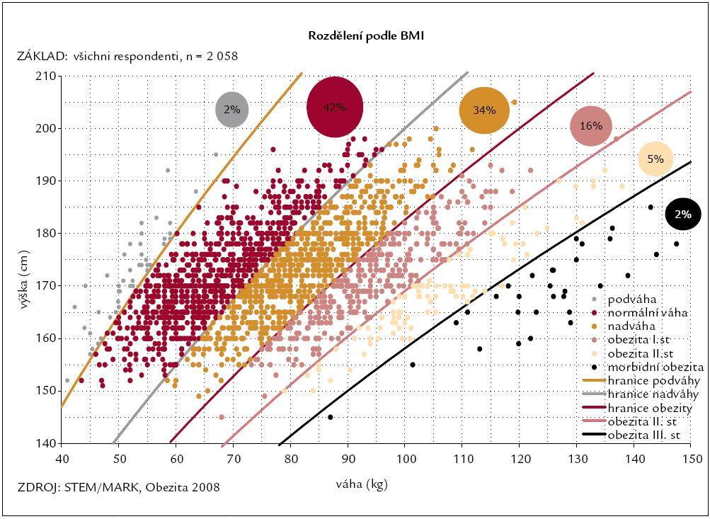 Rozložení skupin dle BMI v české populaci 2008/2009.