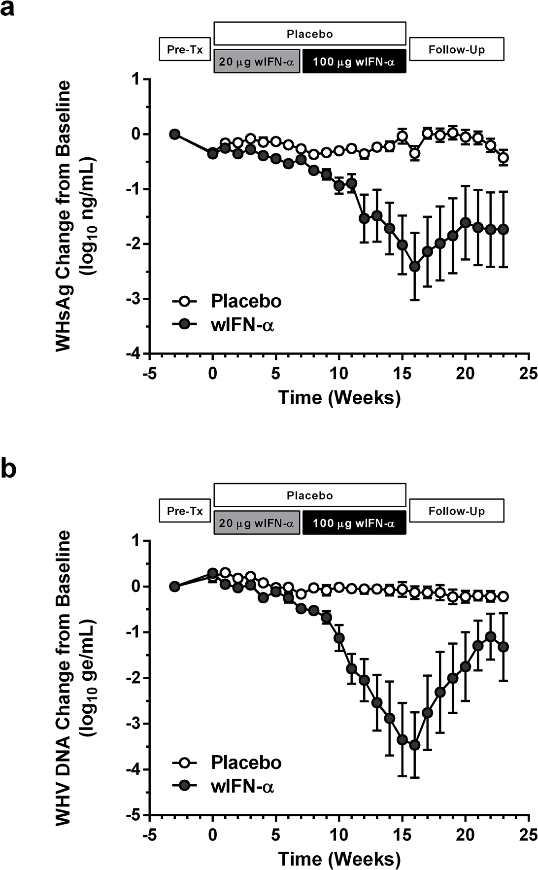 wIFN-α treatment of chronic WHV carriers induces suppression of serum antigenemia and viremia.