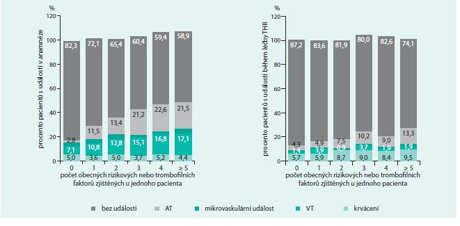 Výskyt trombotických a krvácivých komplikací dle počtu rizikových faktorů (n = 1 325)