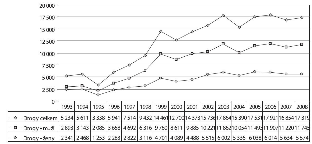 Vývoj pacientů užívajících nealkoholové drogy v letech 1993–2008 Fig. 5. Trends in the numbers of non-alcohol drug users treated, by sex, 1993–2008
