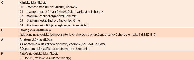 Klinicko-etiologicko-anatomicko-patofyziologická (CEAP) klasifikácia orgánovovaskulárnych chorôb, vrátane multiorgánovomultivaskulárnej artériovej choroby [32,33]