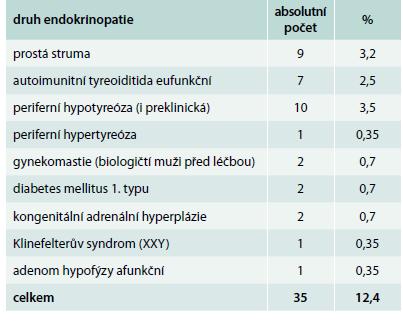 Zjištěné endokrinopatie ve skupině 282 transsexuálů