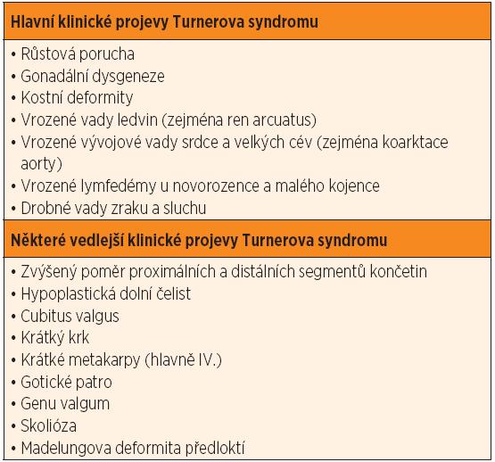 Klinické projevy Turnerova syndromu.