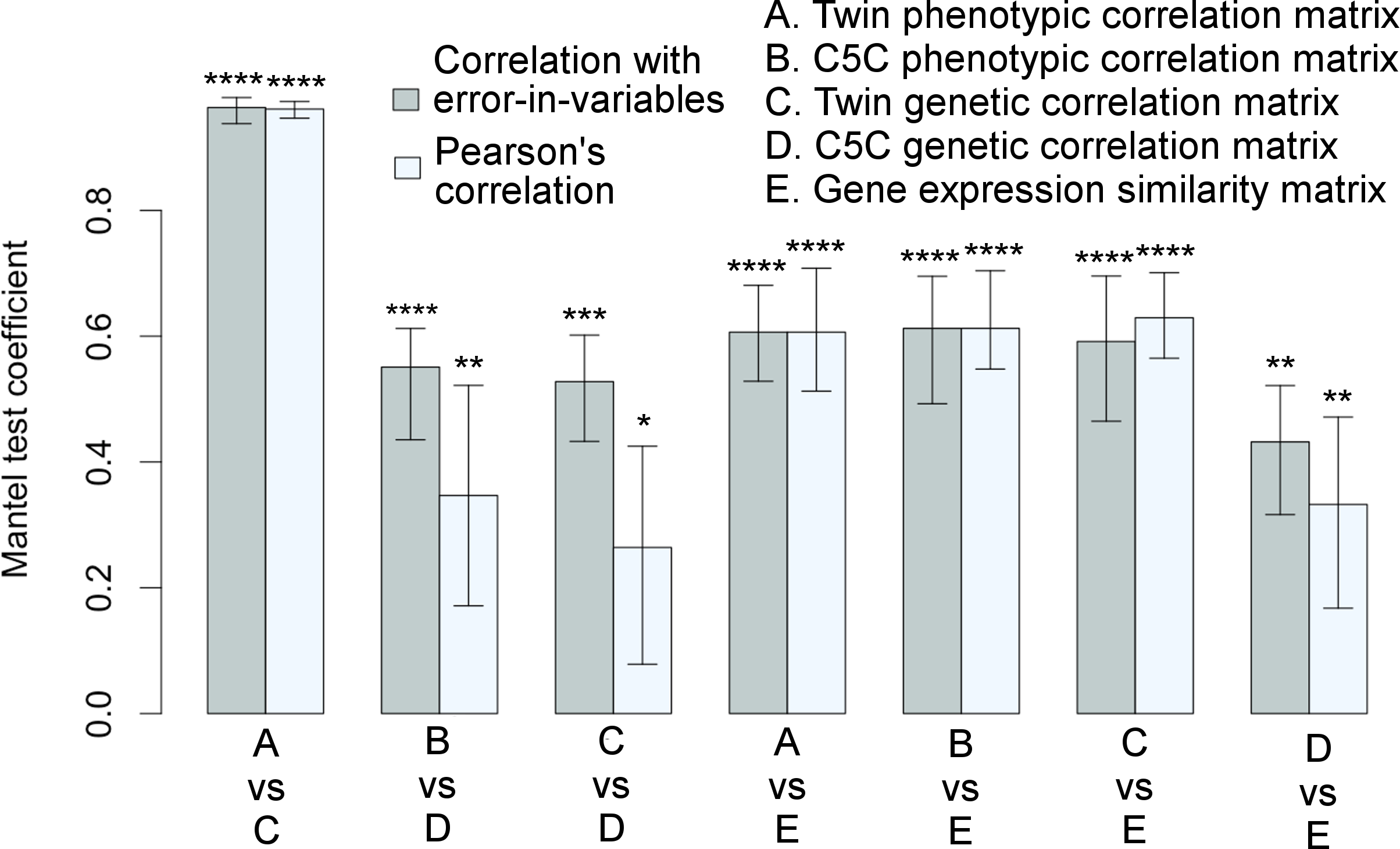 Significant associations among correlation matrices.
