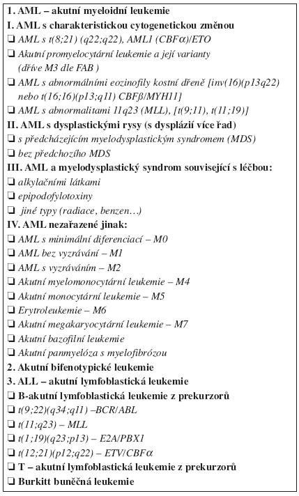 Klasifikace leukemií podle WHO.