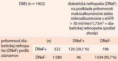 Zhoda/nezhoda v diagnóze diabetickej nefropatie (DNeF) podľa zápisu z dokumentácie a podľa aktuálnych hodnôt UACR s ohľadom na eGFR a retinopatiu (iba pacienti s DM2T)