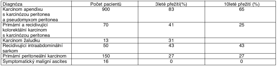 Výsledky chirurgické cytoredukce + HIPEC v léčbě pokročilých intraabdominálních nádorů [11, 12, 13]