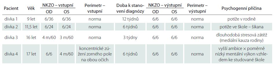 Porovnání zrakové ostrosti před a po léčbě u čtyř dívek s poklesem zrakové ostrosti psychogenní příčiny.