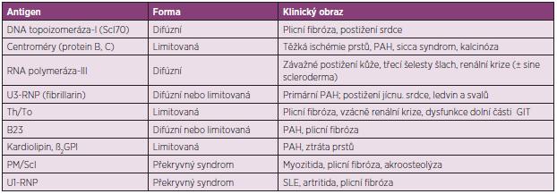 Autoprotilátky a s nimi související klinické obrazy systémové sklerodermie (upraveno podle Boina a Rosena) (6)