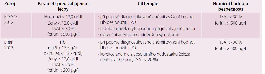 Aktuální mezinárodní doporučení k terapii železem u pacientů s CKD [18,21].