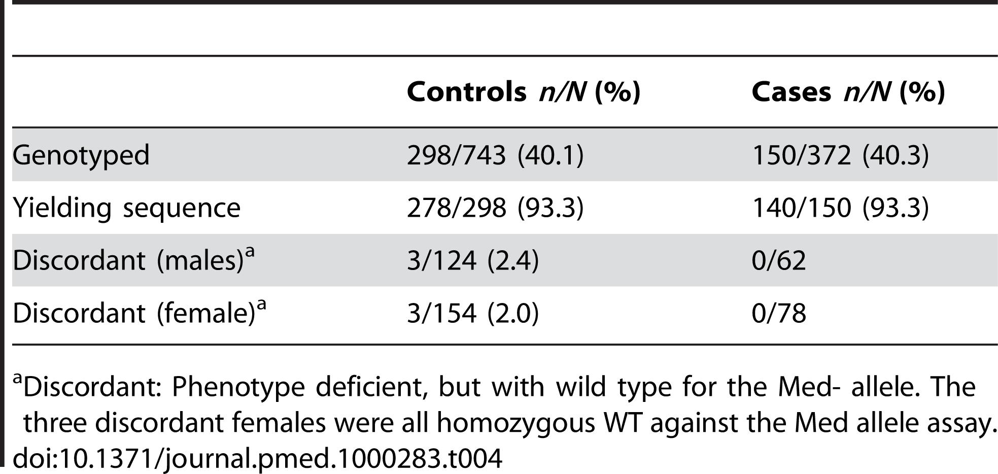 Sample description for genotyped samples.
