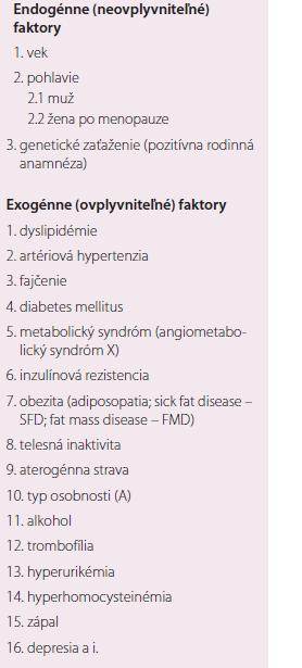 Rizikové faktory orgánovovaskulárnych artériových chorôb.